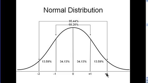 Normal Distribution - Explained Simply (part 1) - YouTube