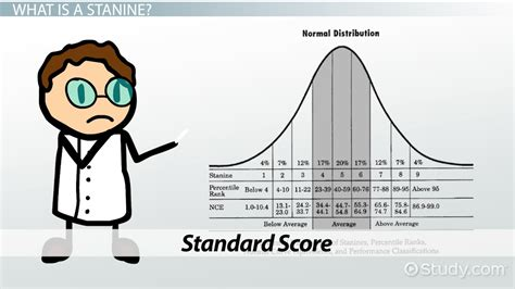 Stanines: Definition & Explanation - Video & Lesson