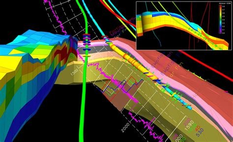 4D Visualization Analysis Software for Reservoir