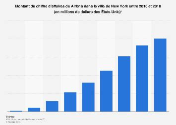 Airbnb : chiffre d'affaires New York City 2010-2018   Statista