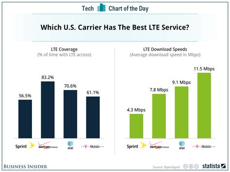 Which Wireless Carrier Is The Best In The US? - Business