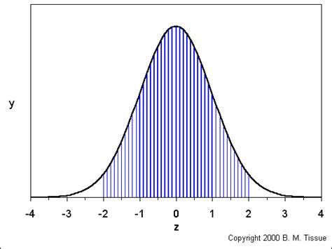 Definition of gaussian_distribution - Chemistry Dictionary