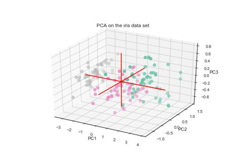 #372 3D PCA result – The Python Graph Gallery